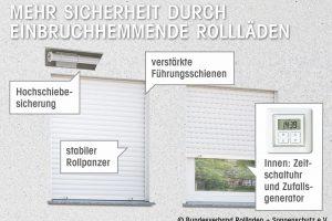 Pressegrafik Einbruchschutz mit Rollläden